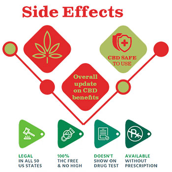 Sera Labs CBD Oil Side Effects