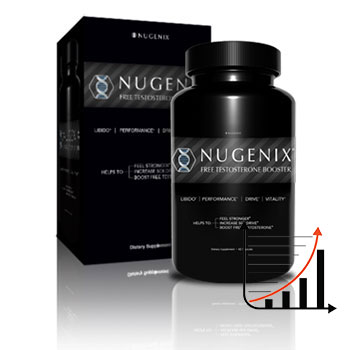 Nugenix reputation