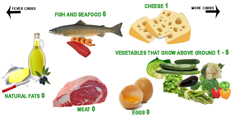 What can I Eat While on a Ketogenic Diet?